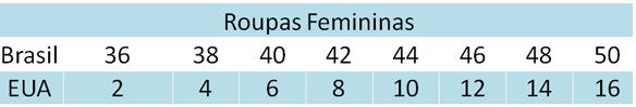 Medidas de roupas femininas nos Estados Unidos